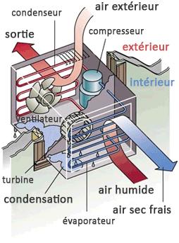schéma climatiseur